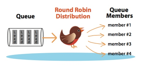 Round_Robin_Distribution_Graphic1