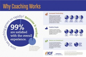 Why Coaching Works Revised