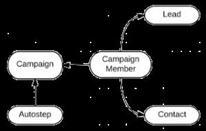 Drip-Marketing-Data-Model-no-background